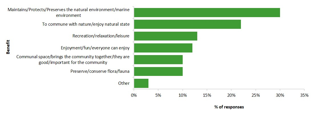 perceived benefits of Victoria's parks to the community