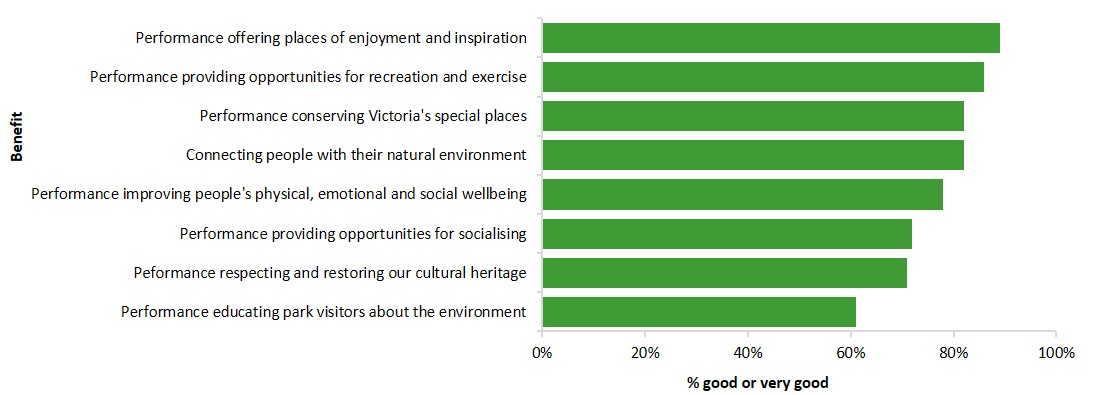 performance of Parks Victoria in providing benefits to the community