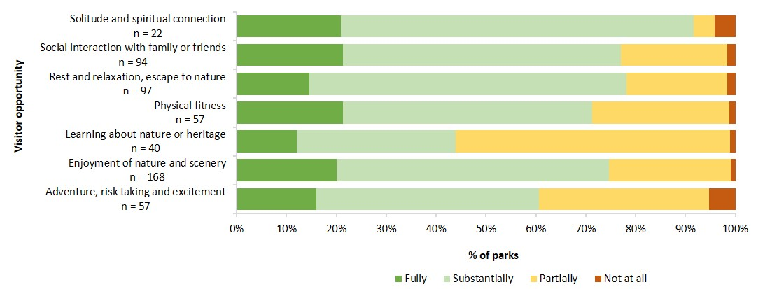 extent to which visitor needs are provided for