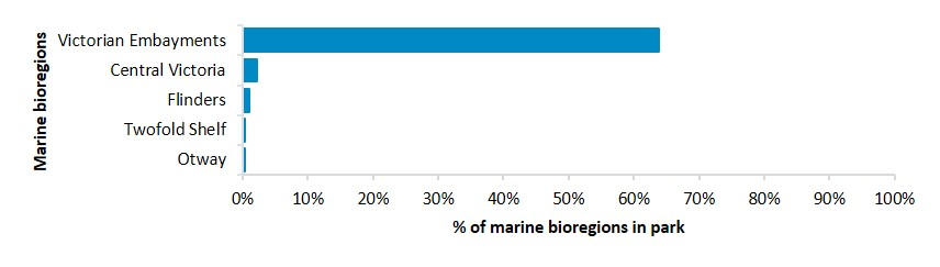 Percentage of marine bioregions within parks