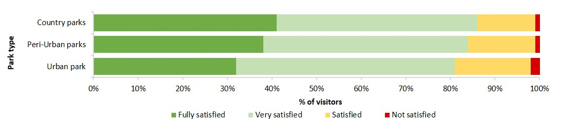 level of visitor satisfaction across the parks neetwork