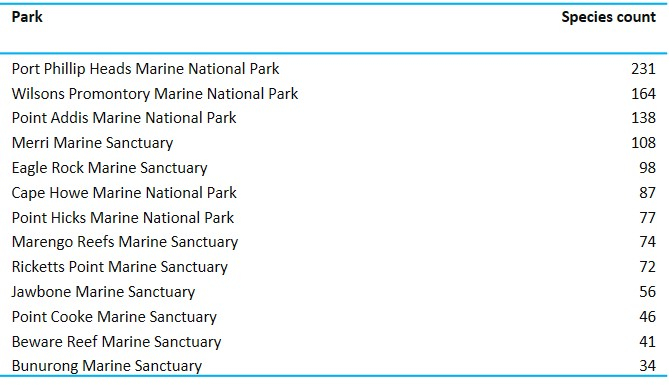 number of marine flora and algae species in parks