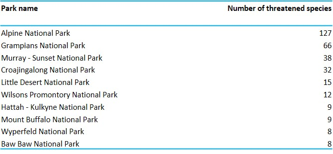 top ten parks with greater than eighty of best habitat suitability
