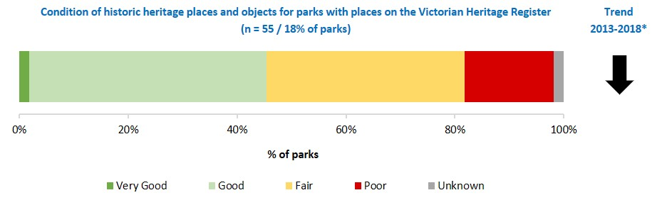 condition of historic places and objects on the Victorian Heritage Register