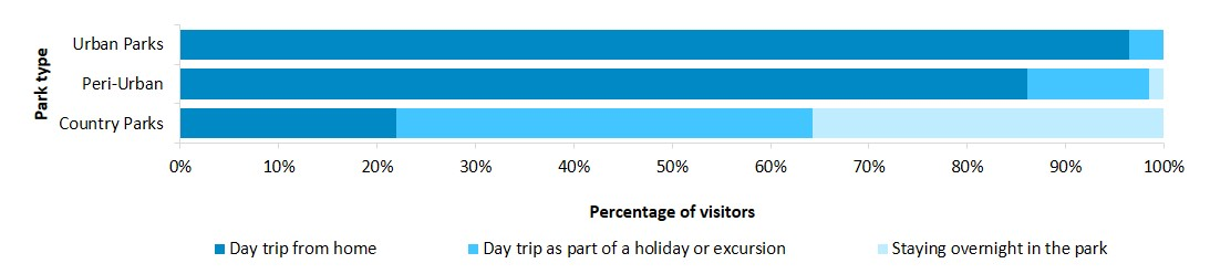 length of visitor stay in parks
